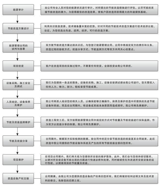 北京思赛文科技有限公司合同能源管理的流程