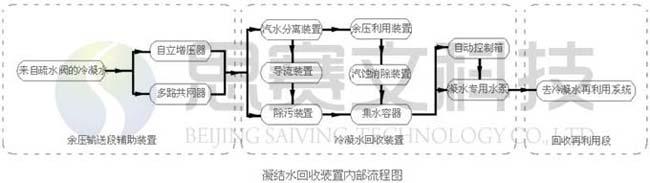 冷凝水回收装置内部流程图