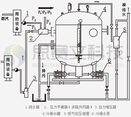 冷凝水回收装置系统流程图
