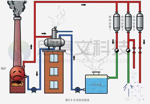 开式冷凝水回收水箱