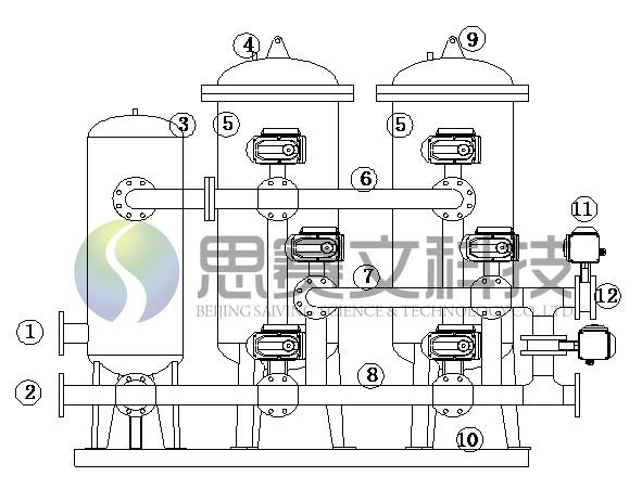 除铁是蒸汽凝结水处理流程中的重要环节,蒸汽锅炉运行中的给水处理,一般采用阳离子树脂或阴阳离子树脂交换方式,再经过除氧处理,基本可以满足运行要求。但对凝结回水的处理尚存在很多问题,有的用户回收的凝结水颜色发红,甚至呈酱油色,主要原因是在回收过程中,凝结水接触的管道、容器钢材氧化腐蚀,生成氧化铁(Fe3O4、Fe2O3)颗粒物和胶体,凝结水除铁过滤器的主要任务就是去除水中的氧化铁颗粒物和胶体。 目前国内外在凝结水除铁项目中出现过的除铁工艺主要有3种: 1、过滤除铁:如纤维过滤器、覆盖过滤器、精密过滤器等。 2