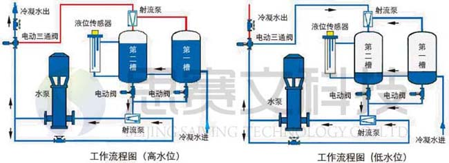 SVLJ型回收机系统流程图