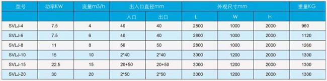 SVLJ型回收机性能参数表