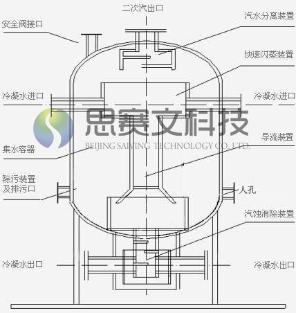冷凝水回收装置内部结构图
