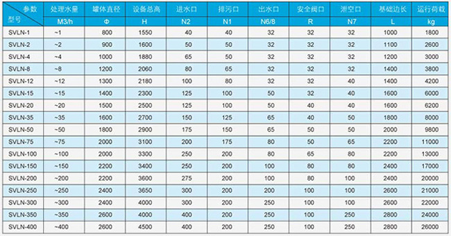 SVLN-A型冷凝水回收装置选型表
