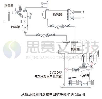 SVQD型气动冷凝水回收泵应用图