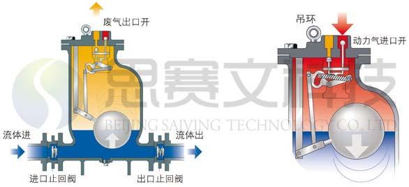 SVQD型气动冷凝水回收泵原理图