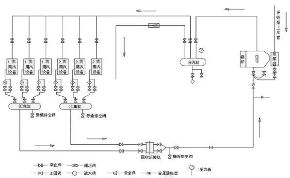 svzh型蒸汽回收机系统流程图