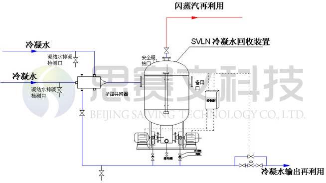 立式冷凝水回收装置系统流程图